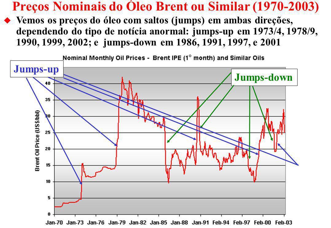 Processo de Jump-Reversão: os Sample Paths u O gráfico mostra 100 caminhos (sample paths) de uma simulação de Monte Carlo para um processo de reversão com jumps de um óleo pesado com P = 15 $/bbl.