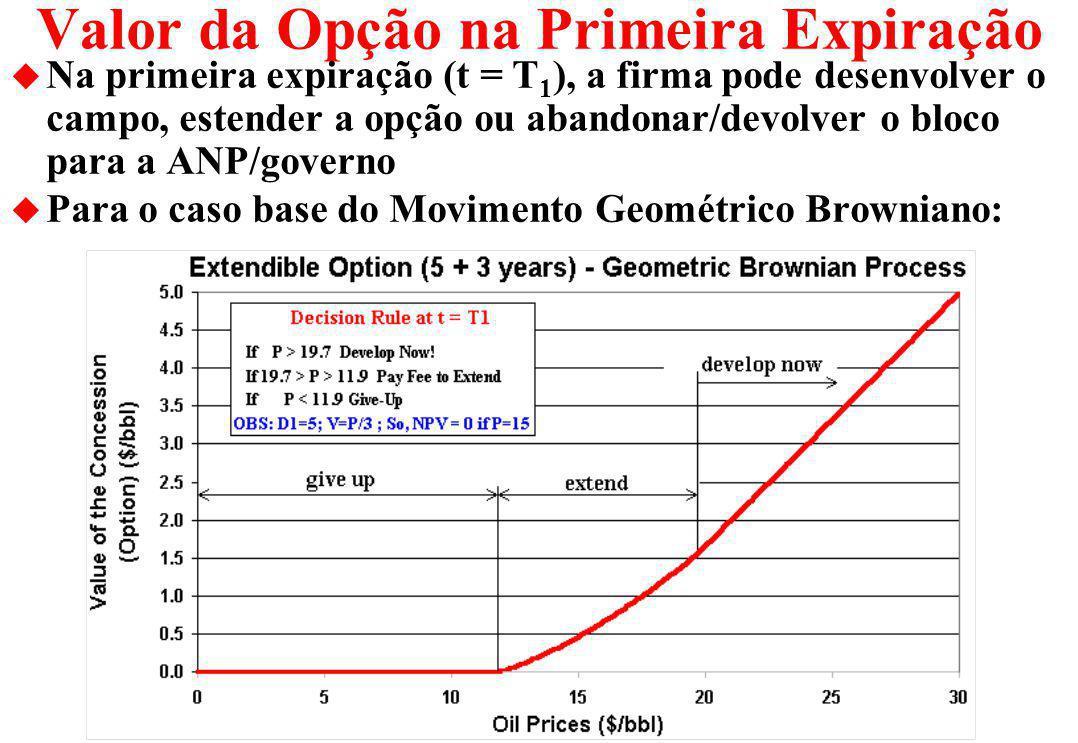 Opções de Maturidade Extendível: Caso de Dois Períodos T 2 : 2 a Expiração t = 0 a T 1 : 1 o Período T 1 : 1 a Expiração T 1 a T 2 : 2 o Período [Desenvolver Já] ou [Espere e Veja] [Desenvolver Já] ou [Estender (paga K)] ou [Abandonar (Retorna ao Governo)] T E M P O Período Opções Disponíveis [Desenvolver Já] ou [Espere e Veja] [Desenvolver Já] ou [Abandonar (Retorna ao Governo)]