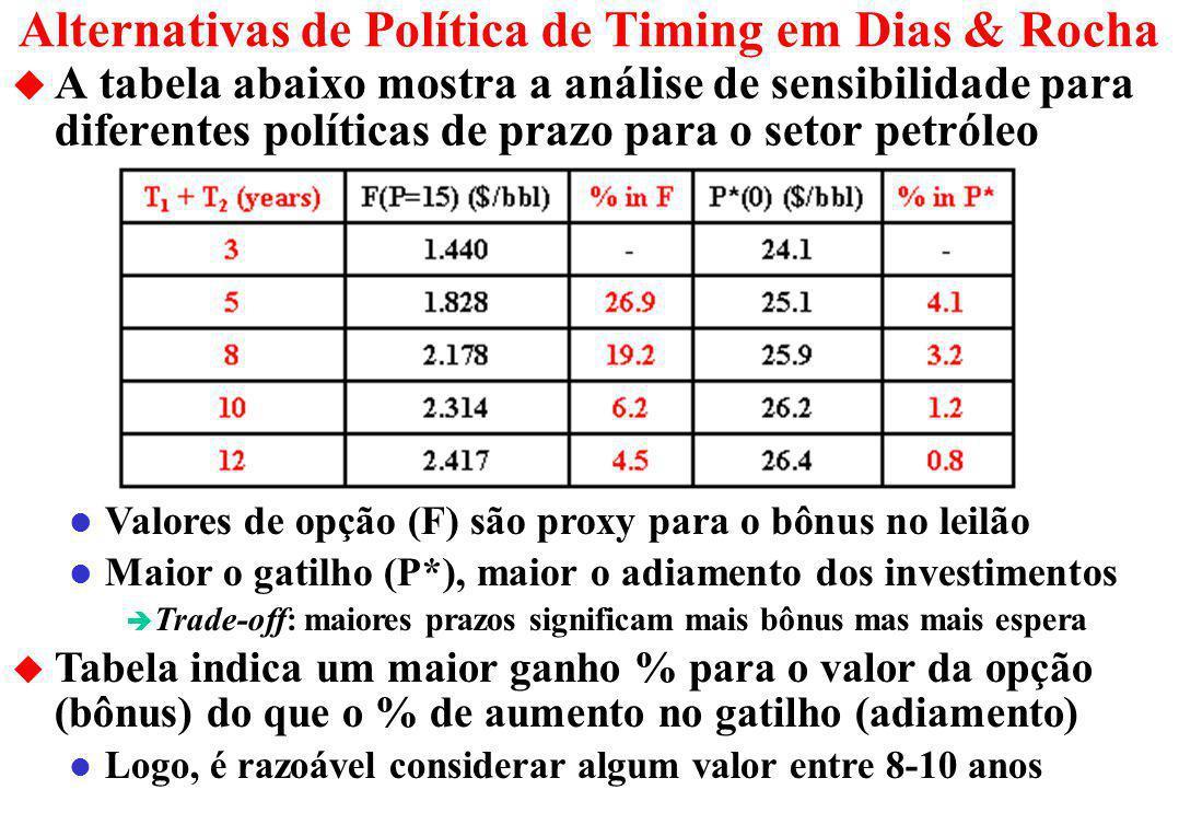 Debate da Política de Timing do Setor Petróleo u As companhias de petróleo consideraram muito curto o prazo exploratório de 3 + 2 anos do anteprojeto da ANP l Isso estava abaixo da prática international principalmente para águas profundas (ex.: EUA/GoM: areas com ou 5 + 3 ou 10 anos) l Durante 1998 e parte de 1999, o Diretor da ANP insistiu nessa política de prazo curto, mesmo com a reclamação das firmas l As simulações numéricas do nosso paper (Dias & Rocha, 1998) concluíram que o timing ótimo deveria ser de 8 a 10 anos l Em janeiro de 1999 nós enviamos o nosso paper para o influente deputado e ex-Ministro Delfim Netto, destacando essa conclusão l Em abril/99 (3 meses antes do 1 o bid), Delfim Netto escreveu um artigo na Folha de São Paulo defendendo um prazo maior para a política de timing do setor petróleo l Delfim usou as conclusões do nosso paper para suportar a sua visão.