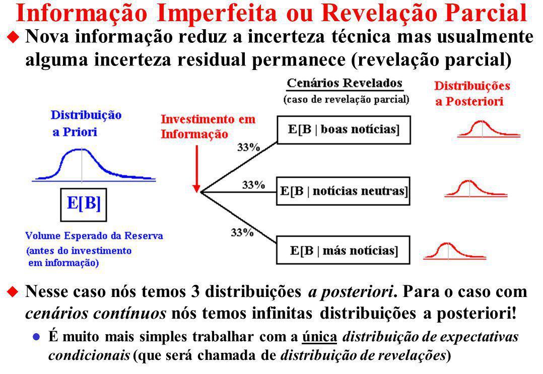 Incerteza Técnica: Ameaça e Oportunidade u Incerteza técnica gera a ameaça de exercício sub-ótimo da opção desenvolvimento.