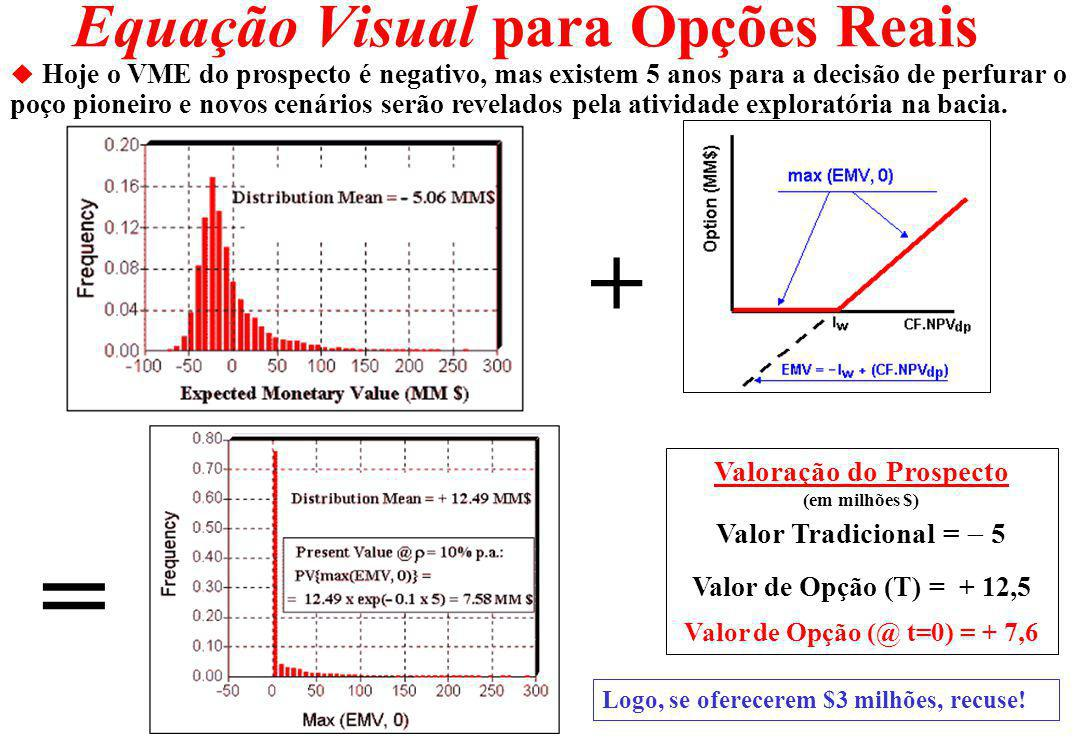 Simulação Real x Simulação Neutra ao Risco Os caminhos simulados do MGB: um real (drift ) e o outro neutro ao risco (r ).