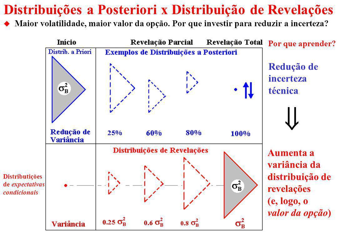 Visualização dos Cenários Revelados: Distribuição de Revelações Todas as distribuições de revelações tem a mesma média (maringale): Prop. 4 OK!. t = 0