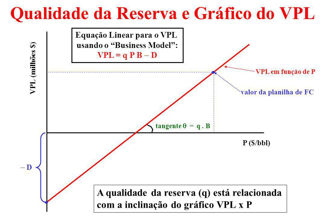Qualidade da Reserva e Gráfico do VPL tangente = q.