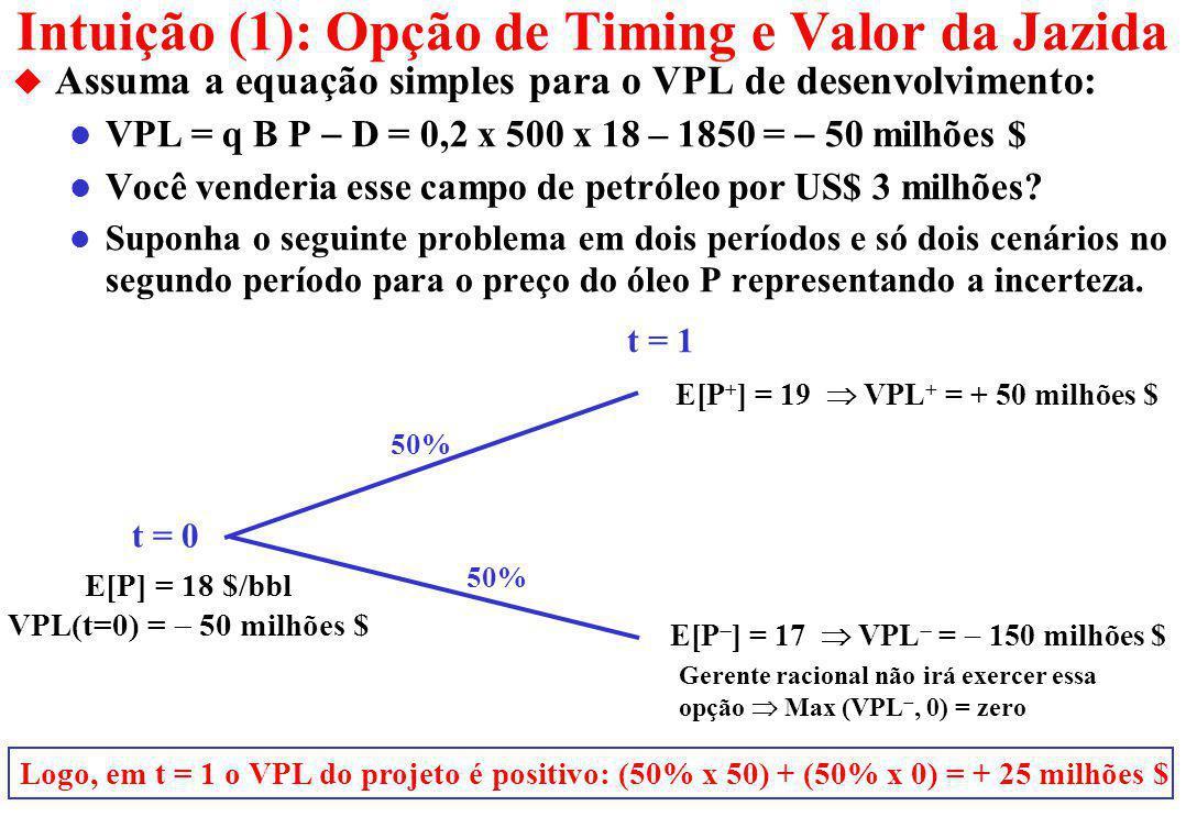 Intuição (1): Opção de Timing e Valor da Jazida u Assuma a equação simples para o VPL de desenvolvimento: VPL = q B P D = 0,2 x 500 x 18 – 1850 = 50 milhões $ l Você venderia esse campo de petróleo por US$ 3 milhões.