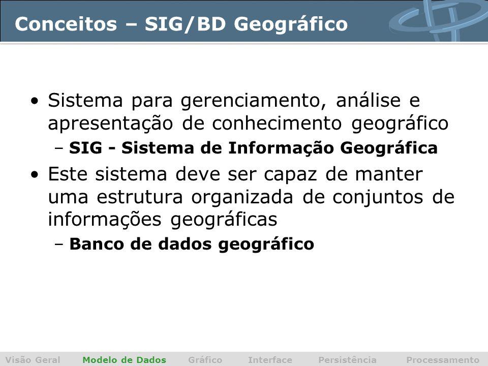 Conceitos – SIG/BD Geográfico Visão Geral Modelo de Dados Gráfico Interface Persistência Processamento Sistema para gerenciamento, análise e apresentação de conhecimento geográfico –SIG - Sistema de Informação Geográfica Este sistema deve ser capaz de manter uma estrutura organizada de conjuntos de informações geográficas –Banco de dados geográfico