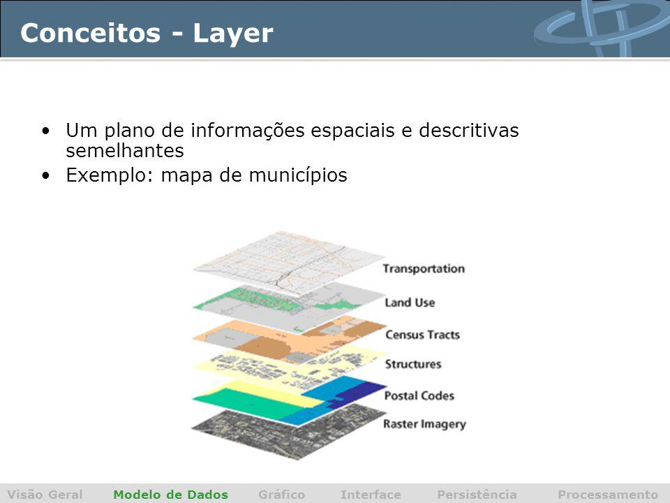Conceitos - Layer Visão Geral Modelo de Dados Gráfico Interface Persistência Processamento Um plano de informações espaciais e descritivas semelhantes Exemplo: mapa de municípios