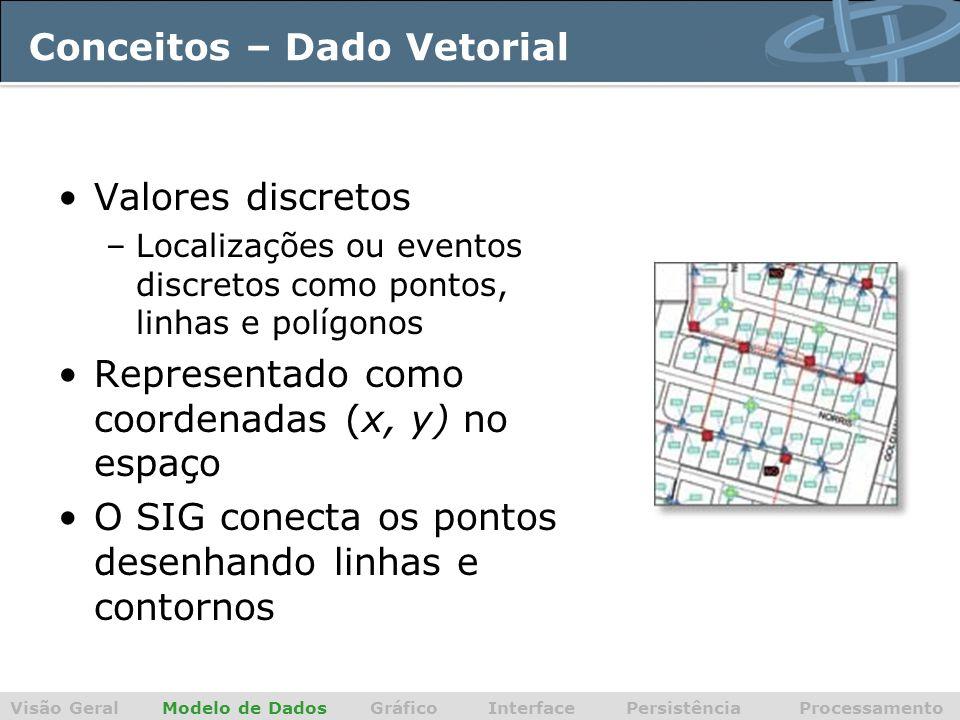 Conceitos – Dado Vetorial Valores discretos –Localizações ou eventos discretos como pontos, linhas e polígonos Representado como coordenadas (x, y) no espaço O SIG conecta os pontos desenhando linhas e contornos Visão Geral Modelo de Dados Gráfico Interface Persistência Processamento