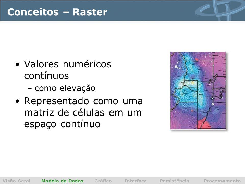 Conceitos – Raster Valores numéricos contínuos –como elevação Representado como uma matriz de células em um espaço contínuo Visão Geral Modelo de Dados Gráfico Interface Persistência Processamento
