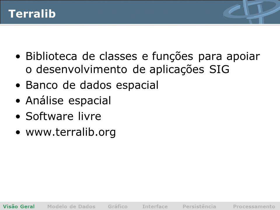 Terralib Visão Geral Modelo de Dados Gráfico Interface Persistência Processamento Biblioteca de classes e funções para apoiar o desenvolvimento de aplicações SIG Banco de dados espacial Análise espacial Software livre www.terralib.org