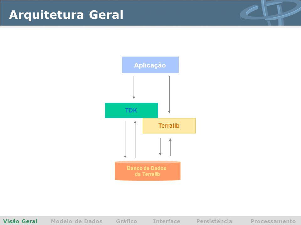 Arquitetura Geral Visão Geral Modelo de Dados Gráfico Interface Persistência Processamento TDK Terralib Banco de Dados da Terralib Aplicação