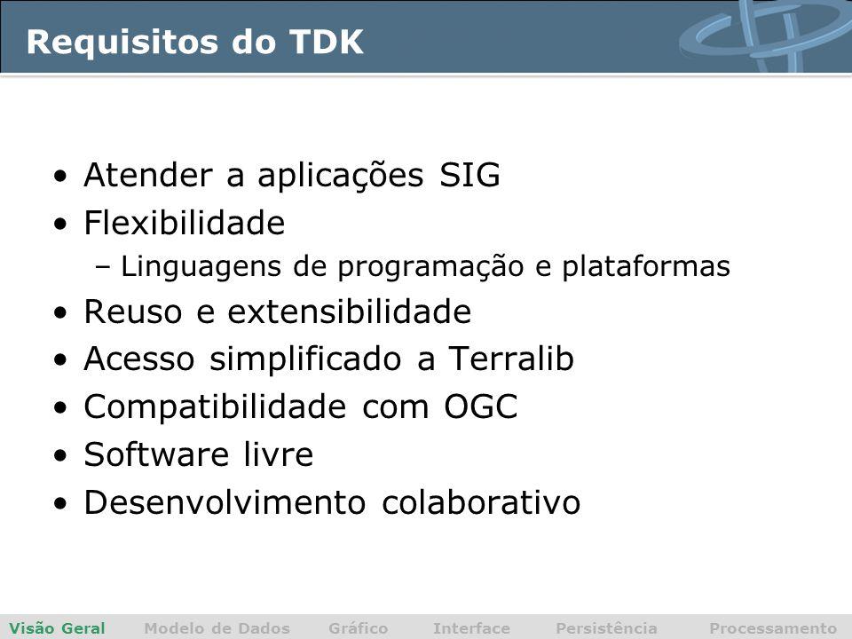 Requisitos do TDK Atender a aplicações SIG Flexibilidade –Linguagens de programação e plataformas Reuso e extensibilidade Acesso simplificado a Terralib Compatibilidade com OGC Software livre Desenvolvimento colaborativo Visão Geral Modelo de Dados Gráfico Interface Persistência Processamento