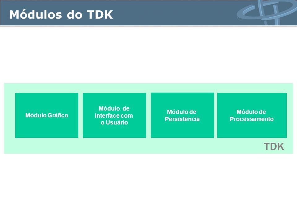 Módulos do TDK Módulo Gráfico Módulo de Interface com o Usuário Módulo de Persistência Módulo de Processamento TDK