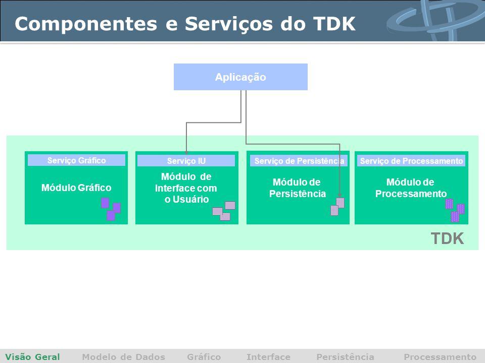 Componentes e Serviços do TDK Visão Geral Modelo de Dados Gráfico Interface Persistência Processamento Módulo Gráfico Módulo de Interface com o Usuário Módulo de Persistência Módulo de Processamento Serviço de ProcessamentoServiço IUServiço de Persistência Serviço Gráfico TDK Aplicação