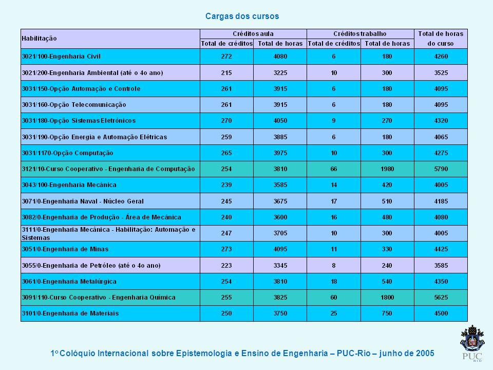 1 o Colóquio Internacional sobre Epistemologia e Ensino de Engenharia – PUC-Rio – junho de 2005 Cargas dos cursos