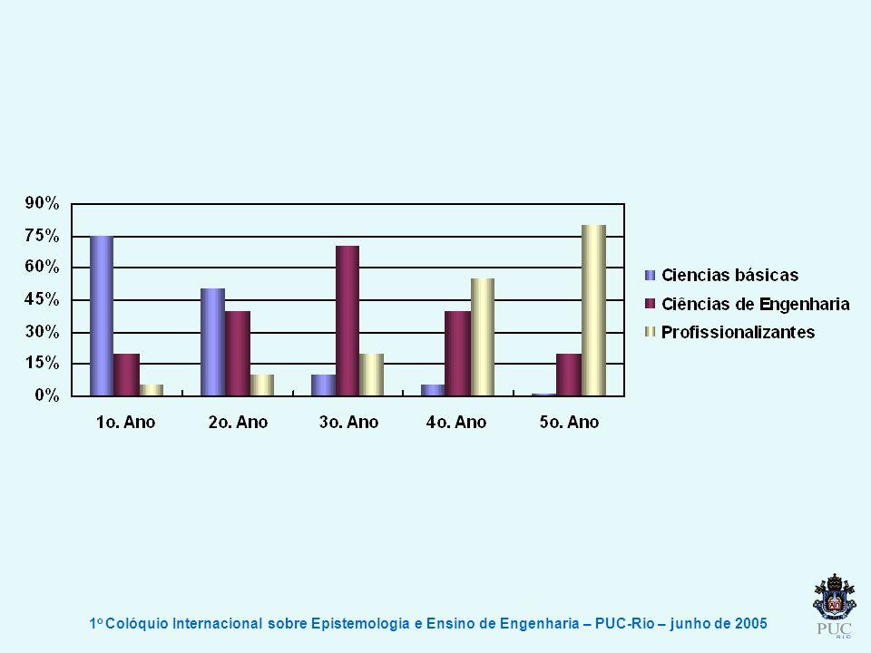 1 o Colóquio Internacional sobre Epistemologia e Ensino de Engenharia – PUC-Rio – junho de 2005