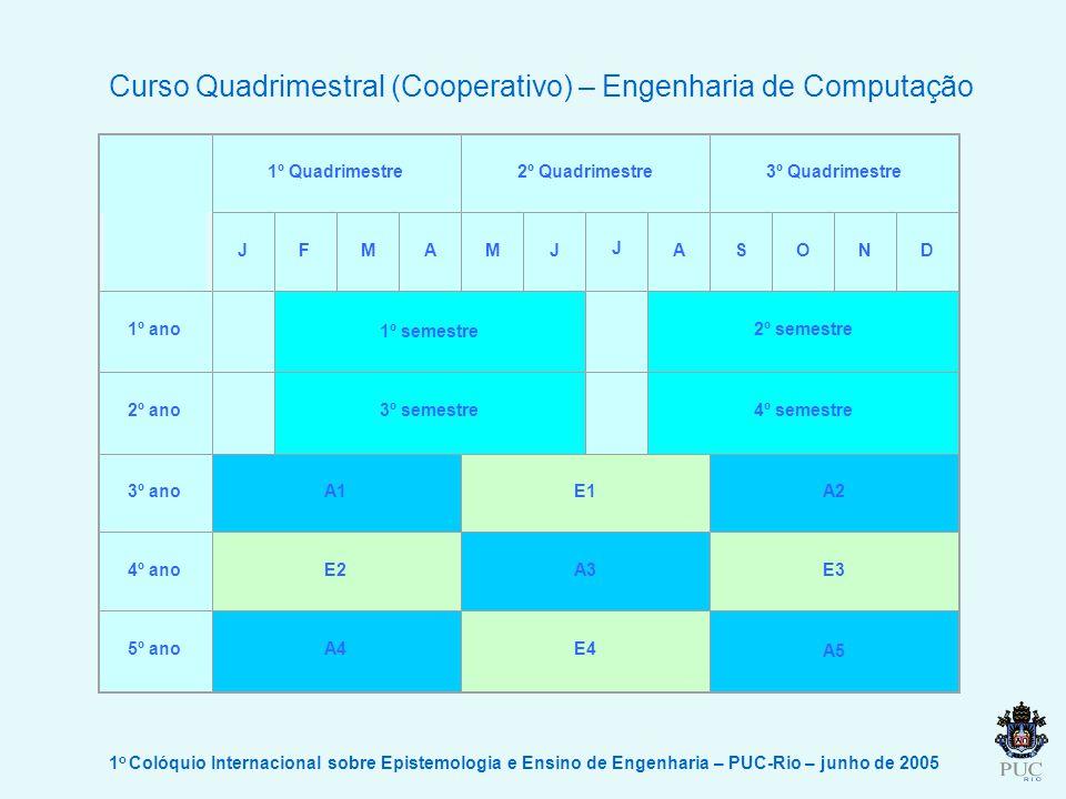 1 o Colóquio Internacional sobre Epistemologia e Ensino de Engenharia – PUC-Rio – junho de 2005 Curso Quadrimestral (Cooperativo) – Engenharia de Comp