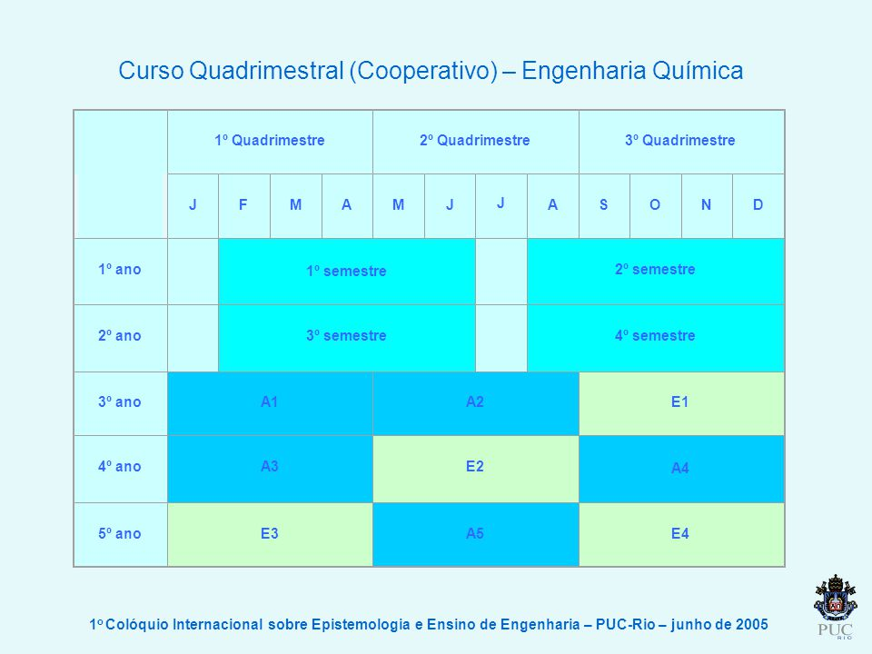 1 o Colóquio Internacional sobre Epistemologia e Ensino de Engenharia – PUC-Rio – junho de 2005 Curso Quadrimestral (Cooperativo) – Engenharia Química