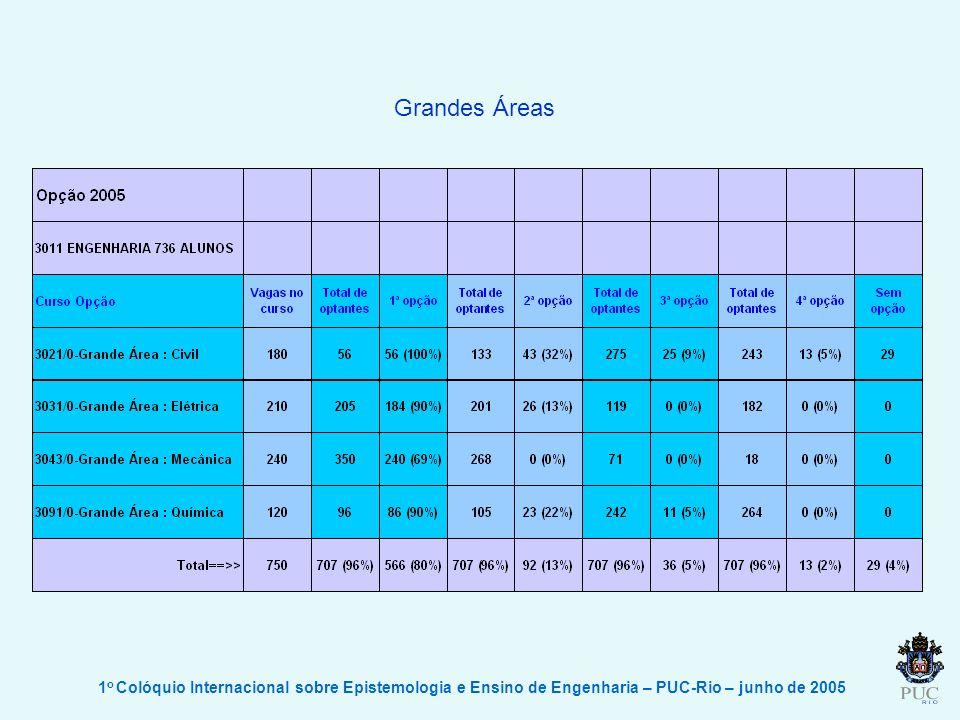 1 o Colóquio Internacional sobre Epistemologia e Ensino de Engenharia – PUC-Rio – junho de 2005 Grandes Áreas