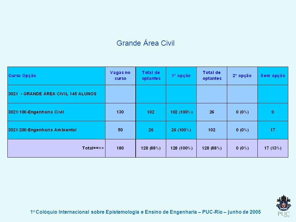 1 o Colóquio Internacional sobre Epistemologia e Ensino de Engenharia – PUC-Rio – junho de 2005 Grande Área Civil