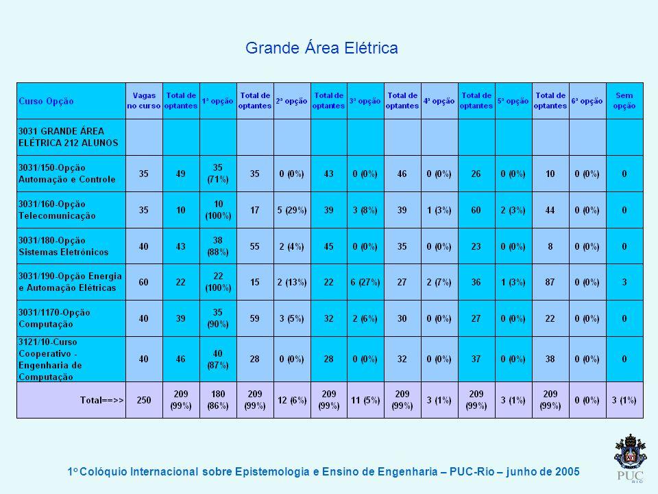 1 o Colóquio Internacional sobre Epistemologia e Ensino de Engenharia – PUC-Rio – junho de 2005 Grande Área Elétrica