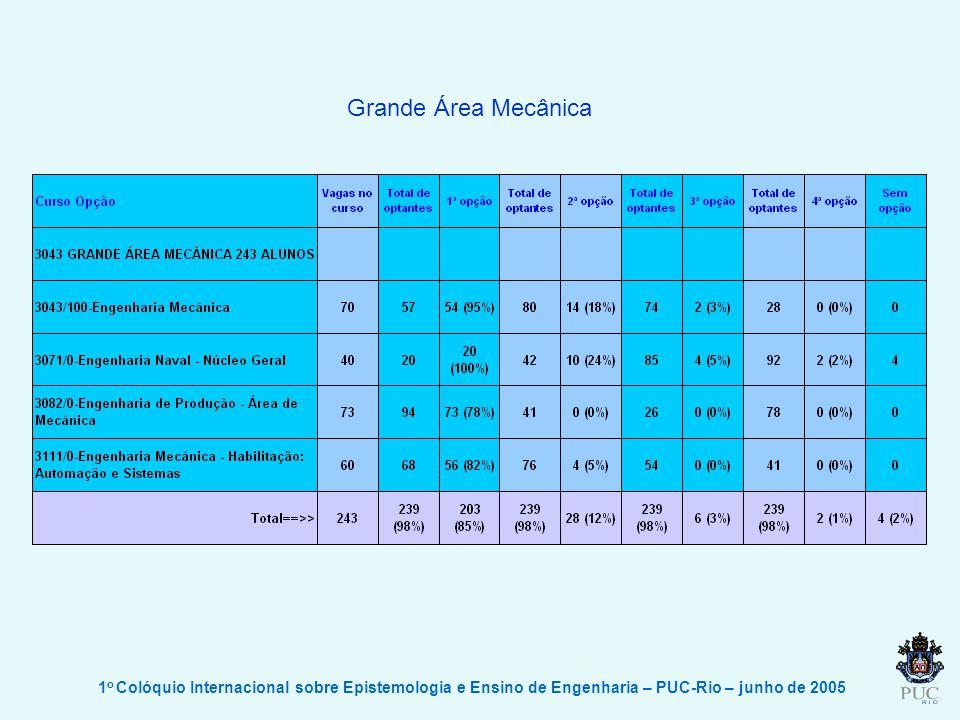 1 o Colóquio Internacional sobre Epistemologia e Ensino de Engenharia – PUC-Rio – junho de 2005 Grande Área Mecânica