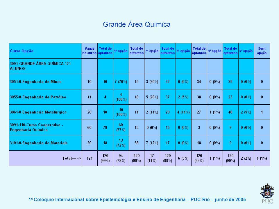 1 o Colóquio Internacional sobre Epistemologia e Ensino de Engenharia – PUC-Rio – junho de 2005 Grande Área Química
