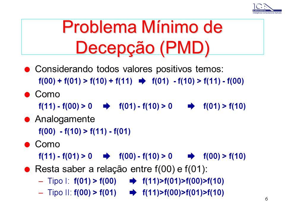6 Problema Mínimo de Decepção (PMD) l Considerando todos valores positivos temos: f(00) + f(01) > f(10) + f(11) f(01) - f(10) > f(11) - f(00) l Como f(11) - f(00) > 0 f(01) - f(10) > 0 f(01) > f(10) l Analogamente f(00) - f(10) > f(11) - f(01) l Como f(11) - f(01) > 0 f(00) - f(10) > 0 f(00) > f(10) l Resta saber a relação entre f(00) e f(01): –Tipo I: f(01) > f(00) f(11)>f(01)>f(00)>f(10) –Tipo II: f(00) > f(01) f(11)>f(00)>f(01)>f(10)