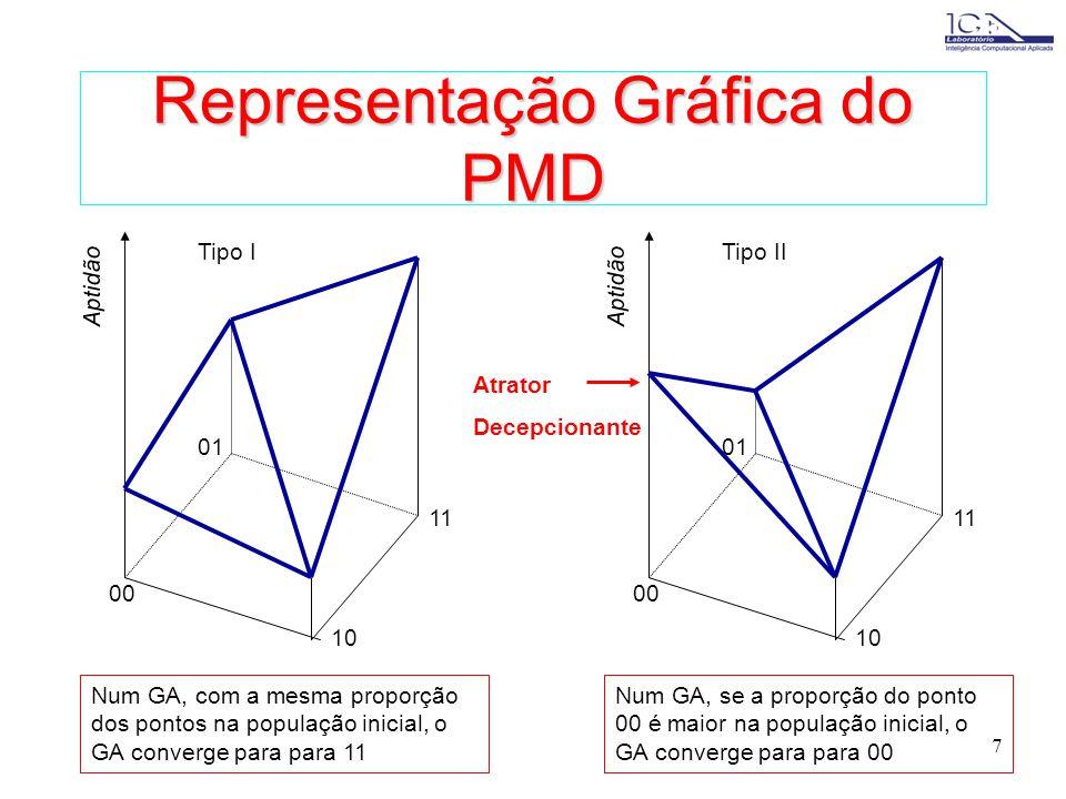 7 Representação Gráfica do PMD 11 10 00 01 Tipo I Aptidão 11 10 00 01 Tipo II Aptidão Atrator Decepcionante Num GA, se a proporção do ponto 00 é maior na população inicial, o GA converge para para 00 Num GA, com a mesma proporção dos pontos na população inicial, o GA converge para para 11