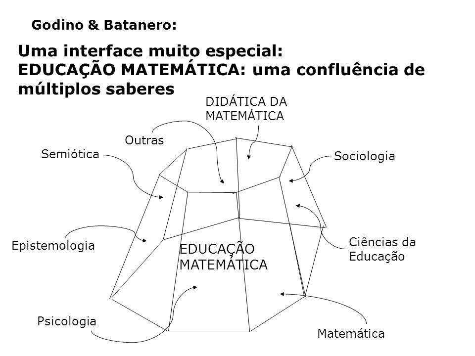 Ciências da Educação Epistemologia Uma interface muito especial: EDUCAÇÃO MATEMÁTICA: uma confluência de múltiplos saberes Godino & Batanero: Psicologia Sociologia DIDÁTICA DA MATEMÁTICA EDUCAÇÃO MATEMÁTICA Matemática Semiótica Outras