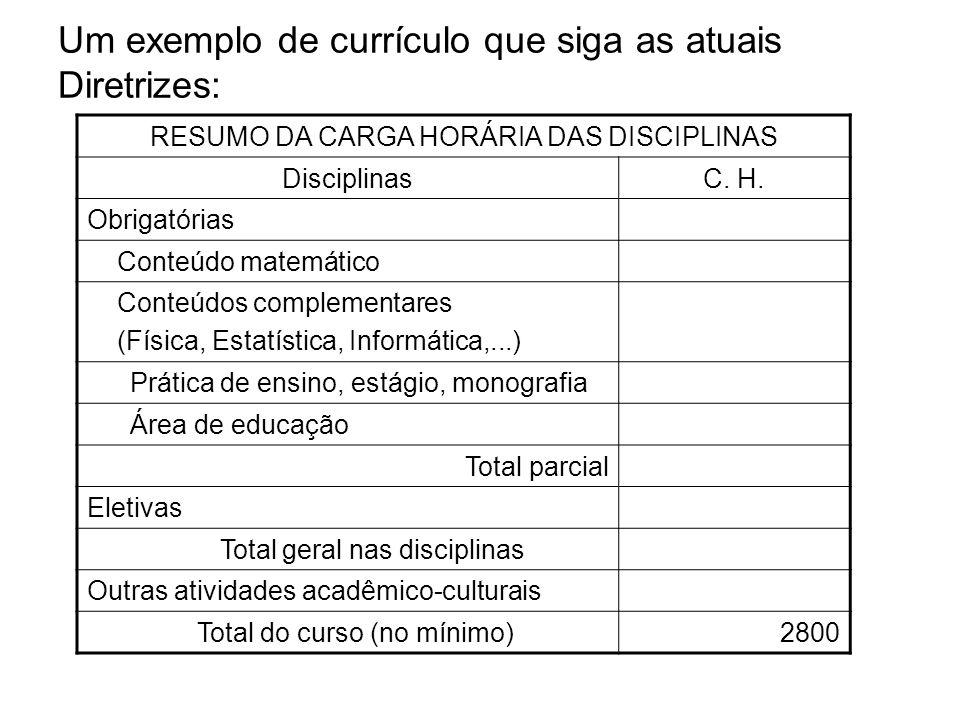 Um exemplo de currículo que siga as atuais Diretrizes: RESUMO DA CARGA HORÁRIA DAS DISCIPLINAS DisciplinasC. H. Obrigatórias Conteúdo matemático Conte