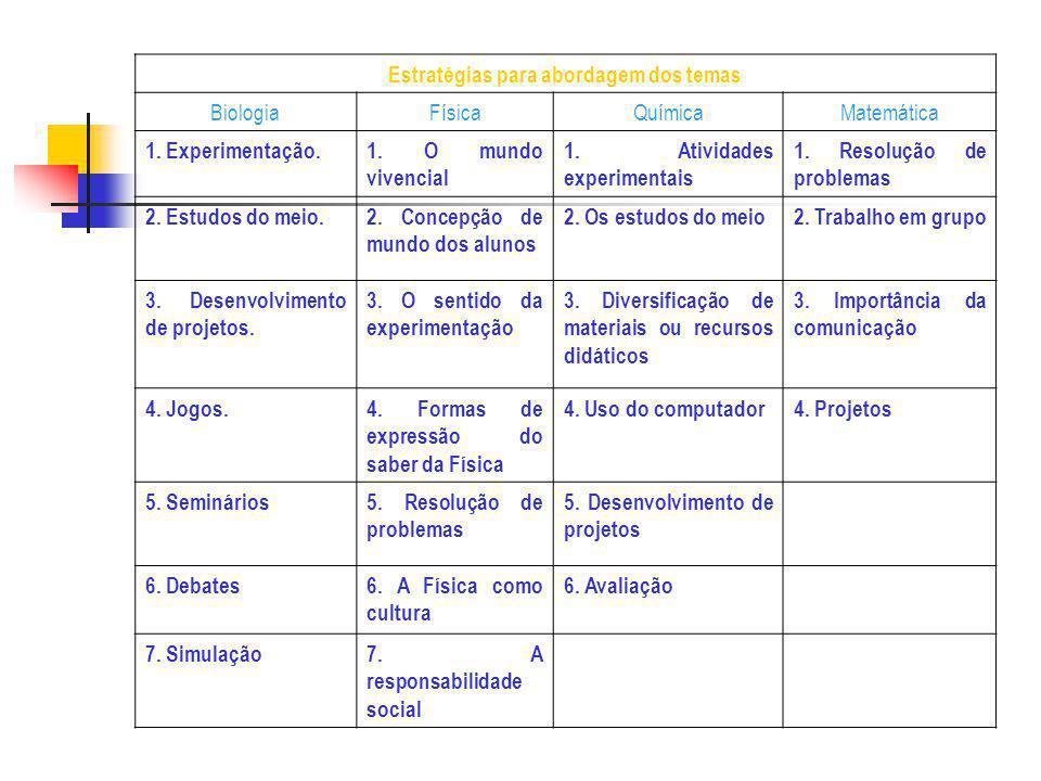Estratégias para abordagem dos temas BiologiaFísicaQuímicaMatemática 1. Experimentação.1. O mundo vivencial 1. Atividades experimentais 1. Resolução d