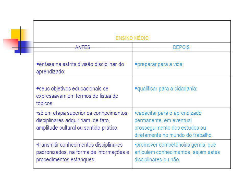ENSINO MÉDIO ANTESDEPOIS ênfase na estrita divisão disciplinar do aprendizado; preparar para a vida; seus objetivos educacionais se expressavam em ter
