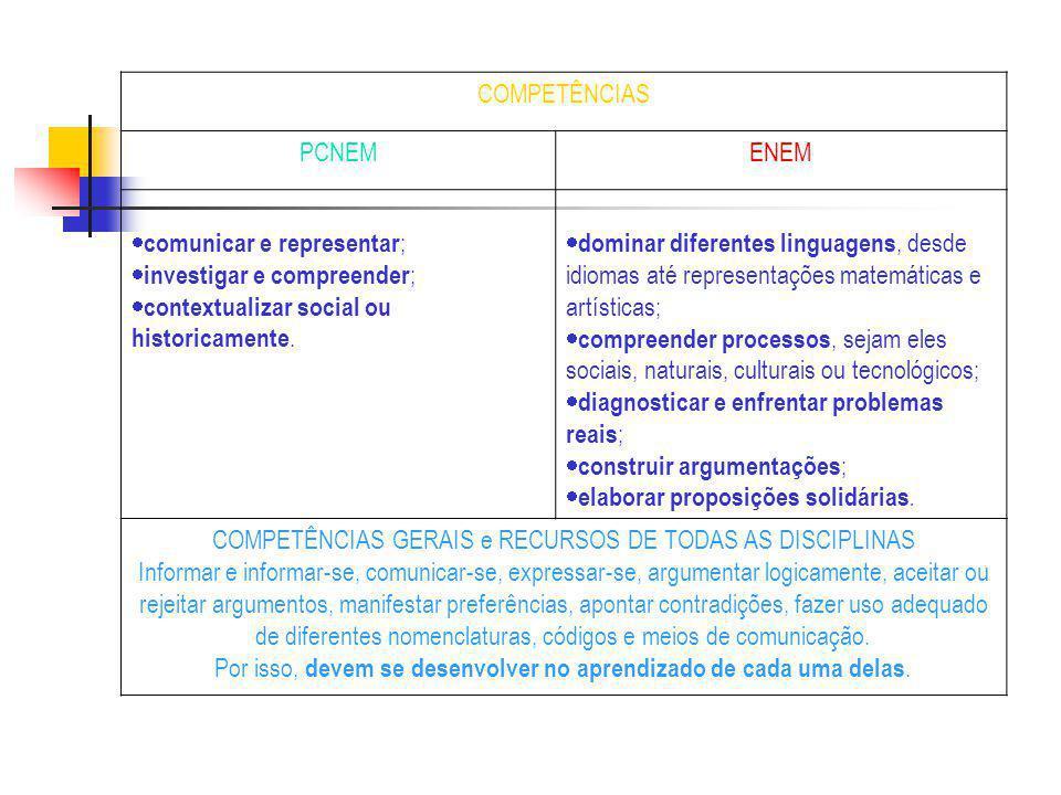 COMPETÊNCIAS PCNEMENEM comunicar e representar ; investigar e compreender ; contextualizar social ou historicamente. dominar diferentes linguagens, de