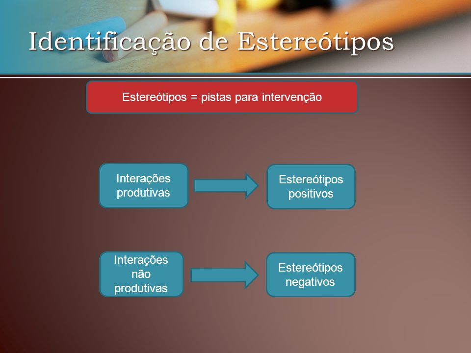 Identificação de Estereótipos Interações produtivas Interações não produtivas Estereótipos positivos Estereótipos negativos Estereótipos = pistas para intervenção