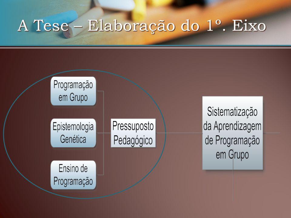 Pressuposto Pedagógico Programação em Grupo Ensino de Programação Epistemologia Genética (Piaget): estudo dos mecanismos do aumento dos conhecimentos.