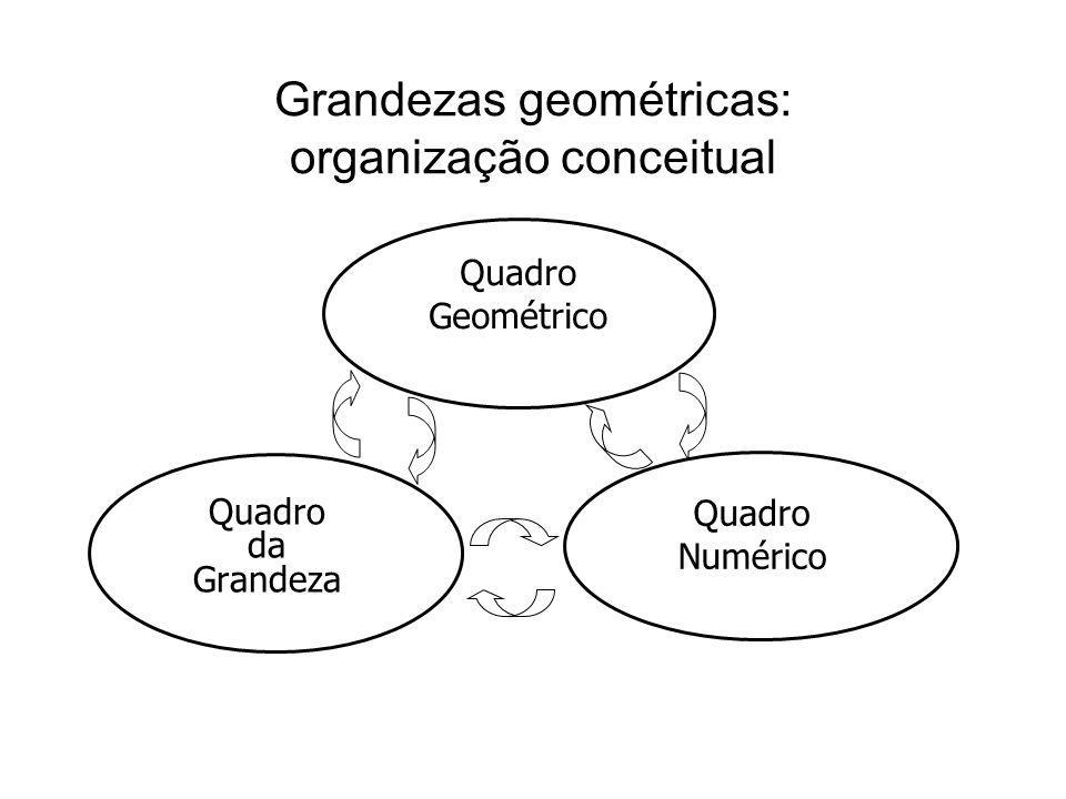 Quadro Numérico Quadro da Grandeza Quadro Geométrico Grandezas geométricas: organização conceitual