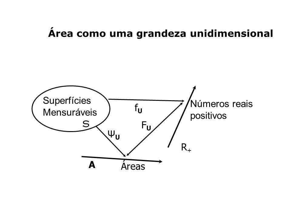 Área como uma grandeza unidimensional Superfícies Mensuráveis S Números reais positivos R+R+ A Áreas ΨUΨU fUfU FUFU