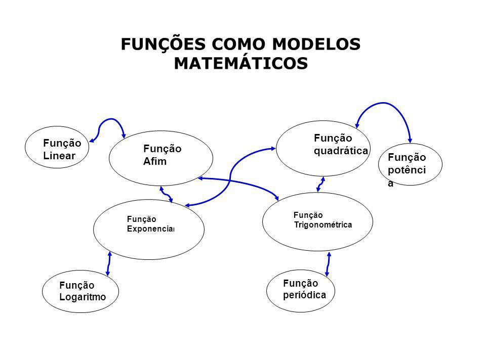 Função Afim Função quadrática Função Exponencia l Função Trigonométrica Função Linear Função Logaritmo Função potênci a Função periódica FUNÇÕES COMO MODELOS MATEMÁTICOS