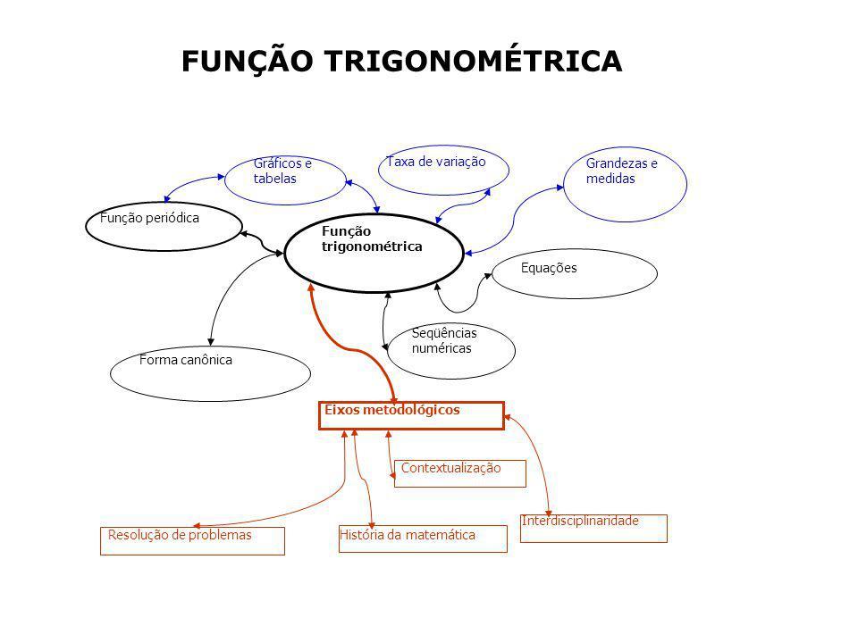 Grandezas e medidas Interdisciplinaridade História da matemática Gráficos e tabelas Função trigonométrica Função periódica Seqüências numéricas Equações Taxa de variação Resolução de problemas Eixos metodológicos Contextualização Forma canônica FUNÇÃO TRIGONOMÉTRICA
