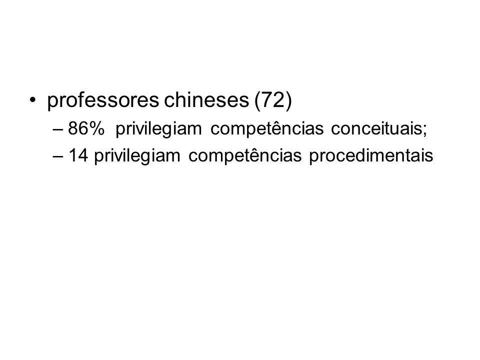 professores chineses (72) –86% privilegiam competências conceituais; –14 privilegiam competências procedimentais