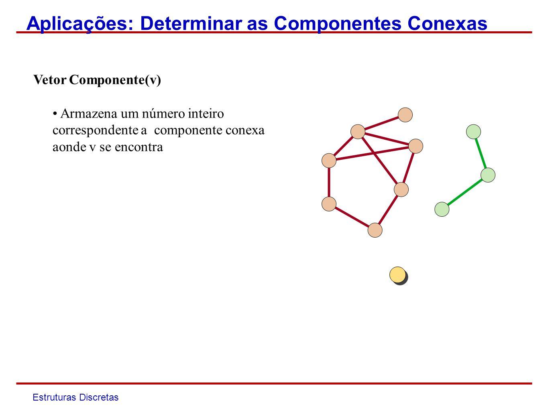 Estruturas Discretas COMPONENTES (G) 1num =1 2 Para todo v em G 3Se v não visitado então 4componrnte(v) num 5DFS_visit(v,num) 6 num ++ DFS_Visit(v, num) 1Marque v como visitado 2 Para todo w em Adj(v) 3 Se w não visitado então 4 DFS_Visit(w,num) 5 componente(w) num Aplicações: Determinar as Componentes Conexas