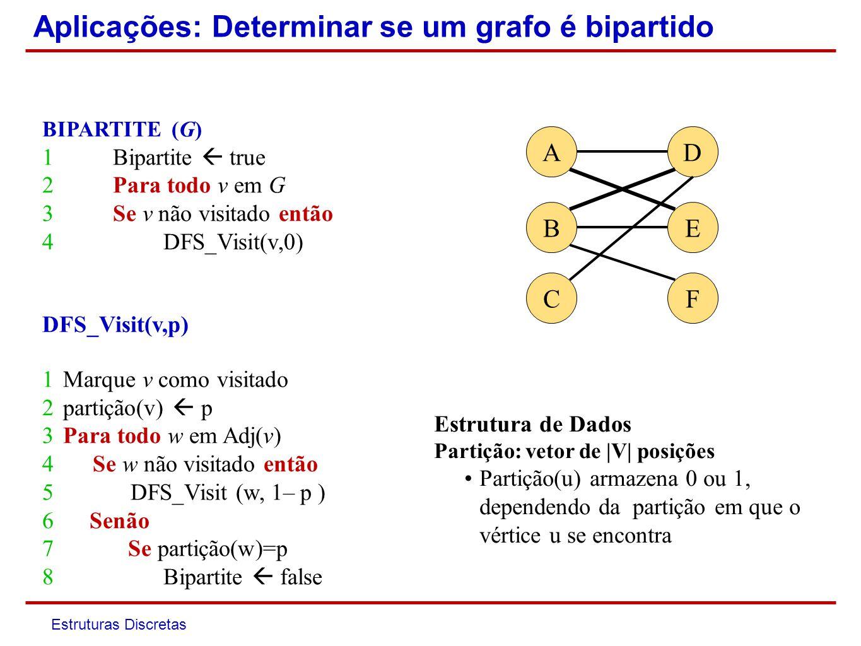 Estruturas Discretas DFS: Estrutura de Dados cor cor(u)=branco, u não foi visitado cor(u)=cinza, u já foi visitado mas seus vizinhos ainda não cor(u)=preto, u e seus vizinhos já foram visitados (u) = v se e somente se u é visitado quando a lista dos vizinhos de v é percorrida d d(u) marca o momento em que u é visitado f f(u) marca o momento em que a DFS a partir de u termina (u se torna preto)
