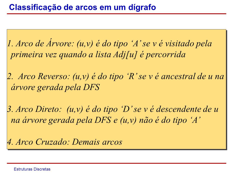 Estruturas Discretas Propriedades da DFS