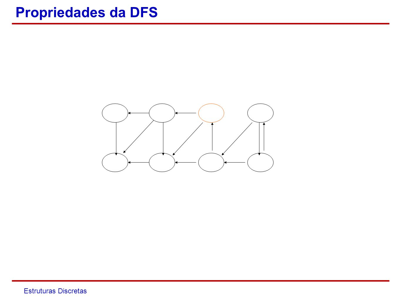 Estruturas Discretas Prova Seja C um ciclo em G e seja u o primeiro nó de C visitado pela DFS.