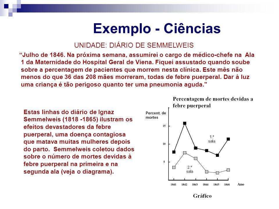Exemplo - Ciências UNIDADE: DIÁRIO DE SEMMELWEIS Julho de 1846. Na próxima semana, assumirei o cargo de médico-chefe na Ala 1 da Maternidade do Hospit