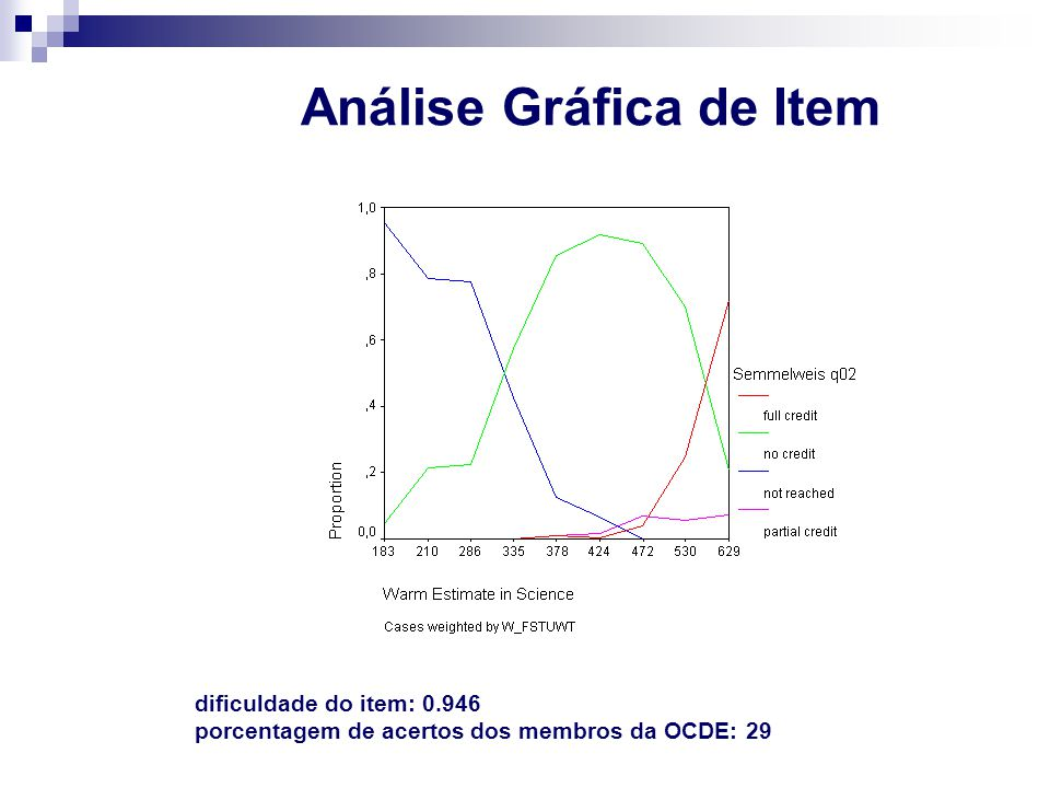 Análise Gráfica de Item dificuldade do item: 0.946 porcentagem de acertos dos membros da OCDE: 29