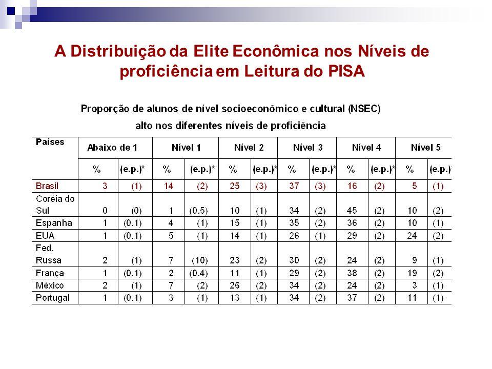 A Distribuição da Elite Econômica nos Níveis de proficiência em Leitura do PISA