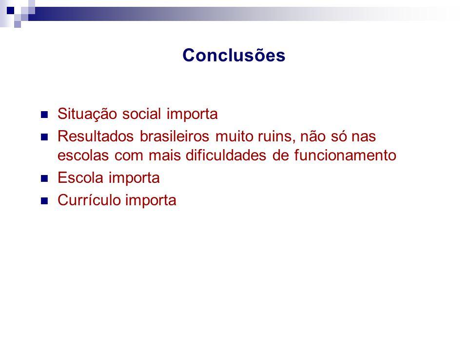 Conclusões Situação social importa Resultados brasileiros muito ruins, não só nas escolas com mais dificuldades de funcionamento Escola importa Curríc