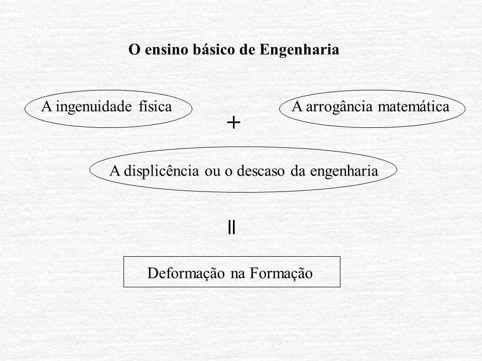 A displicência ou o descaso da engenharia A ingenuidade físicaA arrogância matemática O ensino básico de Engenharia + = Deformação na Formação
