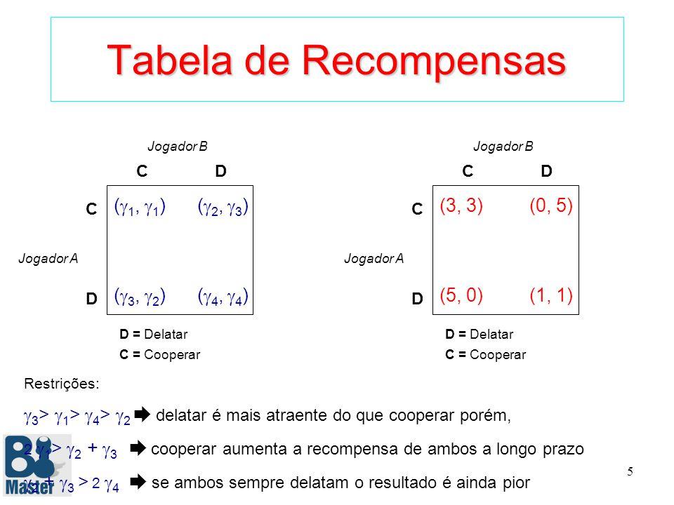 5 Tabela de Recompensas ( 1, 1 ) ( 2, 3 ) ( 3, 2 ) ( 4, 4 ) C C D D Jogador B Jogador A D = Delatar C = Cooperar Restrições: 3 > 1 > 4 > 2 delatar é mais atraente do que cooperar porém, 2 1 > 2 + 3 cooperar aumenta a recompensa de ambos a longo prazo 2 + 3 > 2 4 se ambos sempre delatam o resultado é ainda pior (3, 3) (0, 5) (5, 0) (1, 1) C C D D Jogador B Jogador A D = Delatar C = Cooperar
